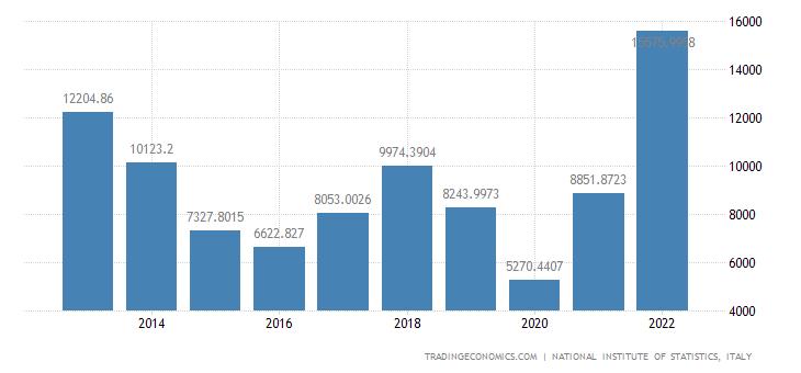 Italy Imports of value - Coke & Refined Petroleum Produc