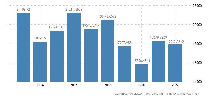 Italy Imports of volume - Coke & Refined Petroleum Produ