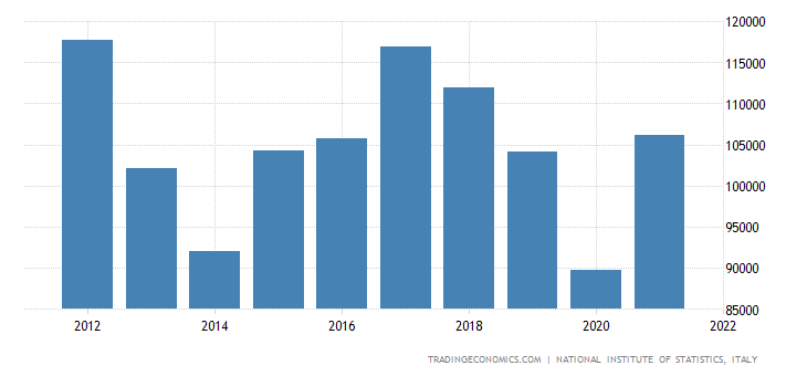Italy Imports of volume - Crude Petroleum & Natural Gas