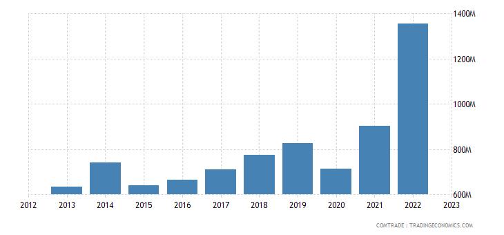 italy imports pakistan