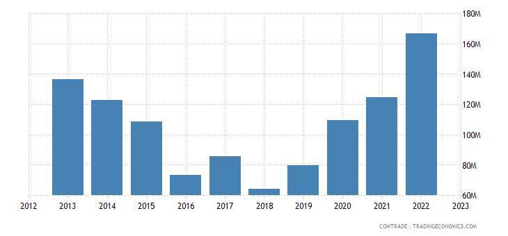 italy imports papua new guinea
