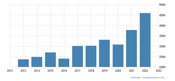 italy imports philippines
