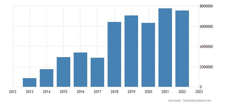 italy imports rwanda