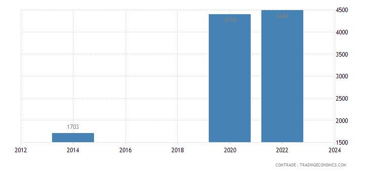 italy imports samoa estimate low valued import transactions