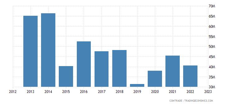 italy imports seychelles