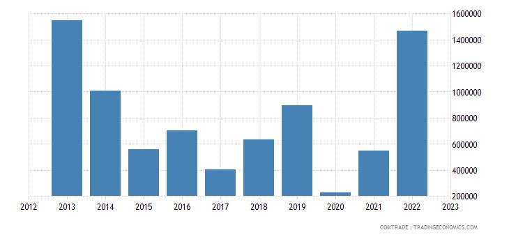 italy imports sierra leone