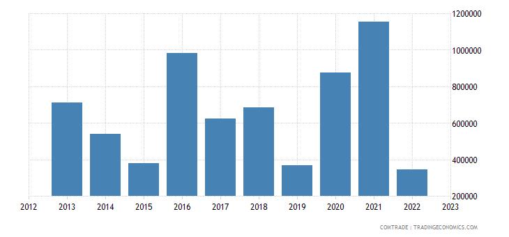 italy imports somalia