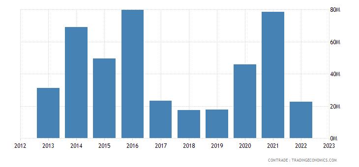italy imports tajikistan