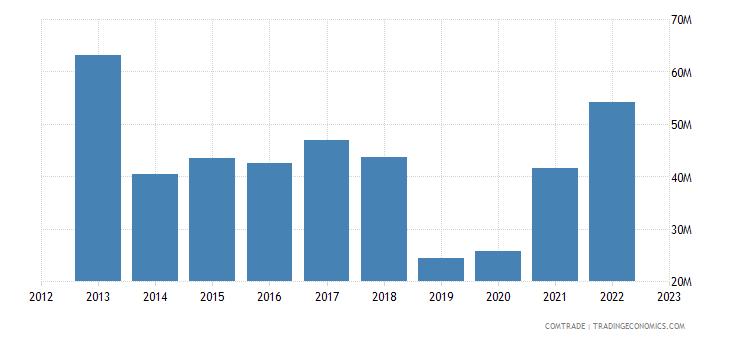 italy imports tanzania
