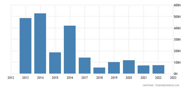 italy imports turkmenistan