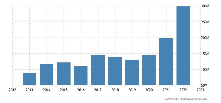 italy imports uganda