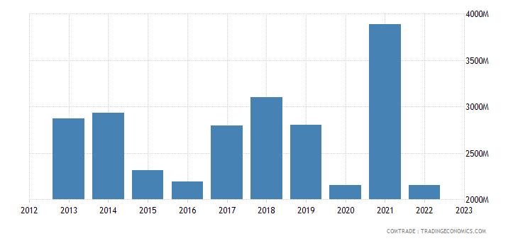 italy imports ukraine