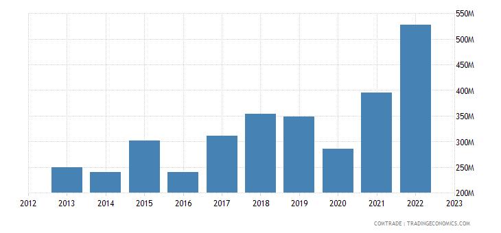 italy imports uruguay