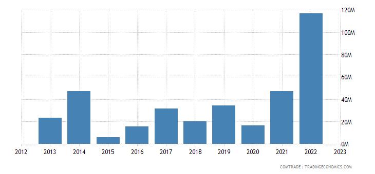 italy imports uzbekistan