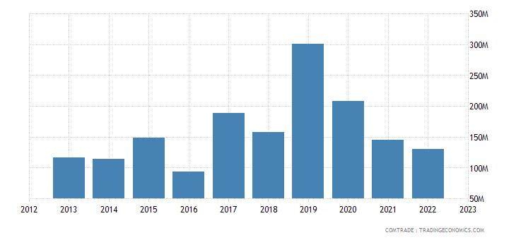 italy imports venezuela
