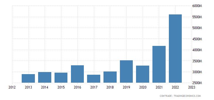 italy imports vietnam