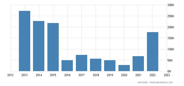 italy imports zambia