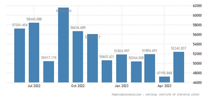 Italy Imports