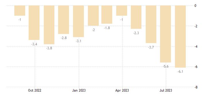 italy industrial confidence indicator eurostat data