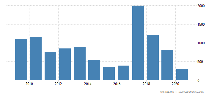 italy industrial design applications nonresident by count wb data