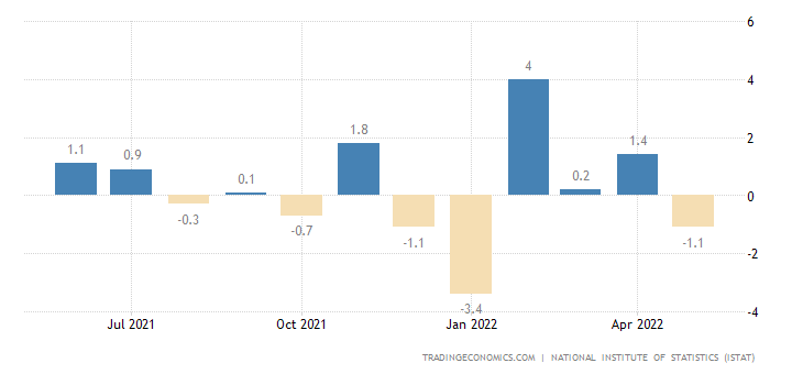 Italy Industrial Production MoM