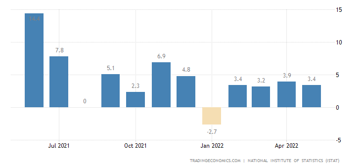 Italy Industrial Production