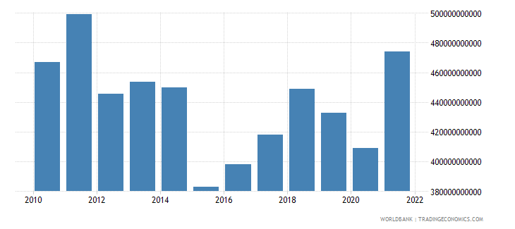 italy industry value added us dollar wb data