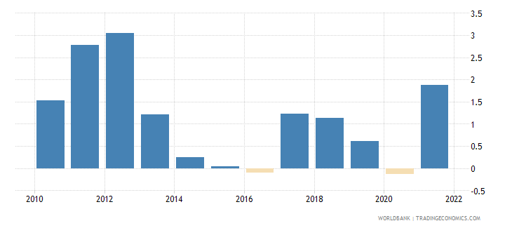 italy inflation consumer prices annual percent wb data