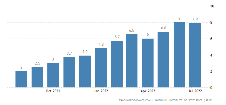 Italy Inflation Rate