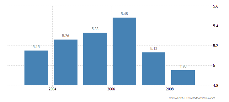italy information and communication technology expenditure percent of gdp wb data