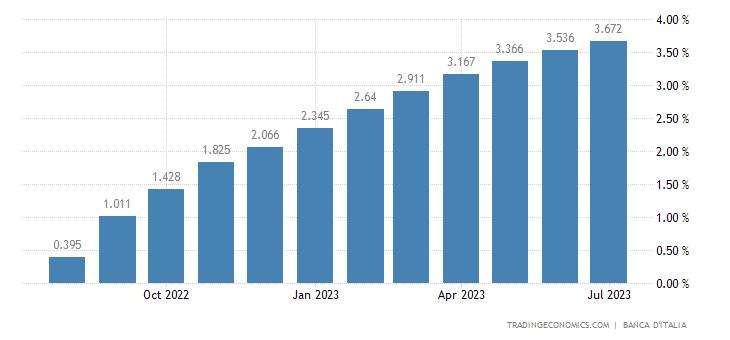 Italy Average Three Month Interbank Rate