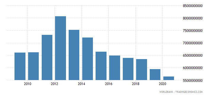 italy interest payments current lcu wb data