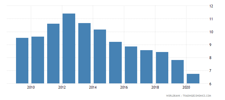 italy interest payments percent of expense wb data