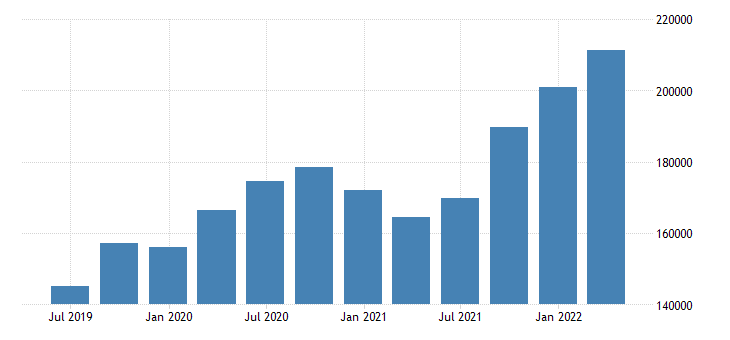 italy international investment position financial account reserve assets eurostat data