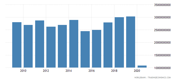 italy international tourism expenditures for travel items us dollar wb data