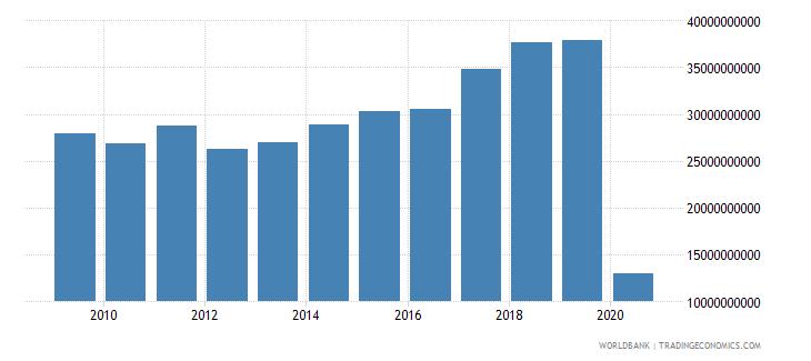 italy international tourism expenditures us dollar wb data