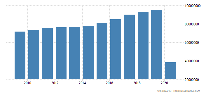 italy international tourism number of arrivals wb data