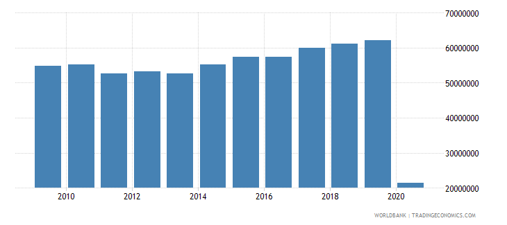 italy international tourism number of departures wb data