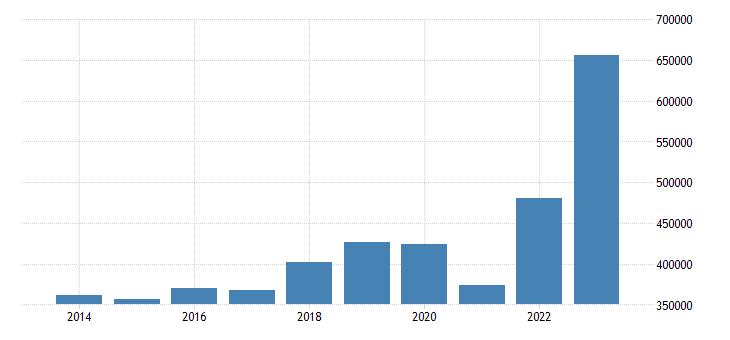 italy international trade imports eurostat data