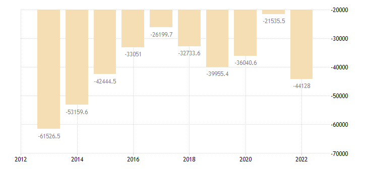 italy international trade of mineral fuels lubricants related materials sitc 3 trade balance eurostat data