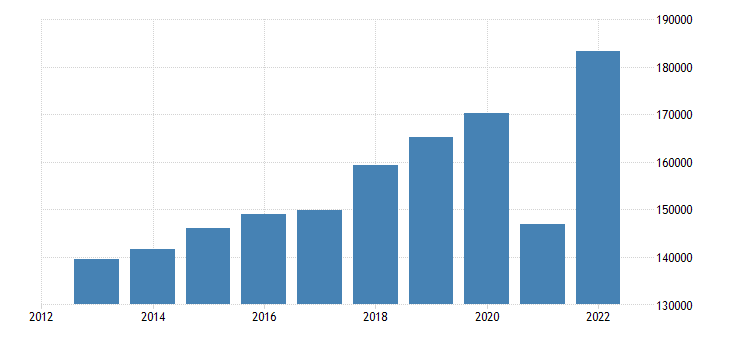 italy international trade of other manufactured goods sitc 68 exports eurostat data