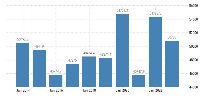 italy international trade of other manufactured goods sitc 68 trade balance eurostat data