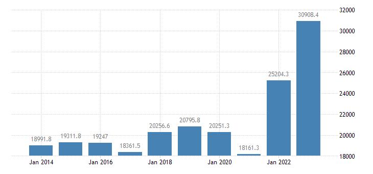 italy international trade of raw materials sitc 24 imports eurostat data