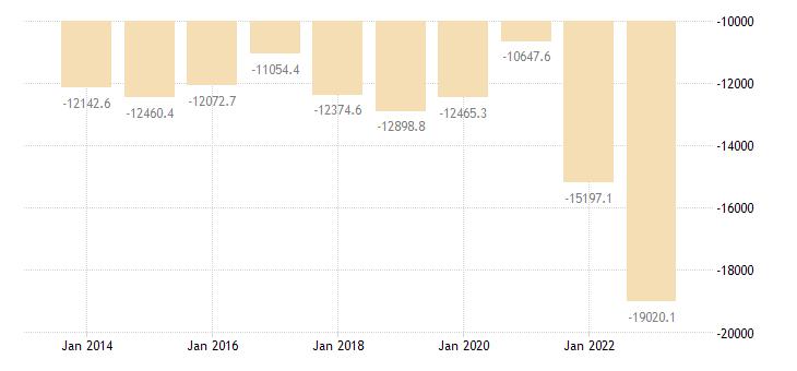 italy international trade of raw materials sitc 24 trade balance eurostat data