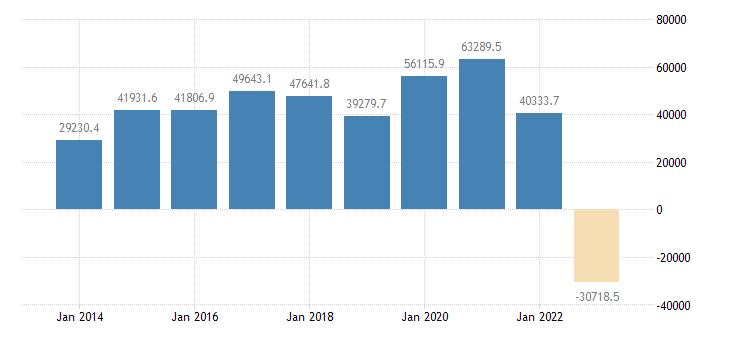 italy international trade trade balance eurostat data