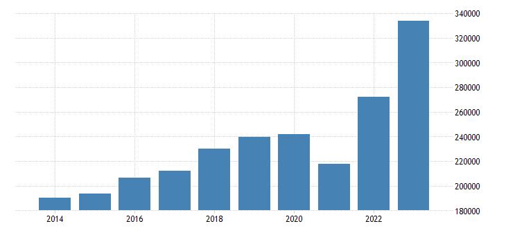 italy intra eu trade imports eurostat data