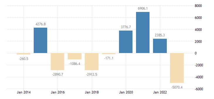 italy intra eu trade trade balance eurostat data