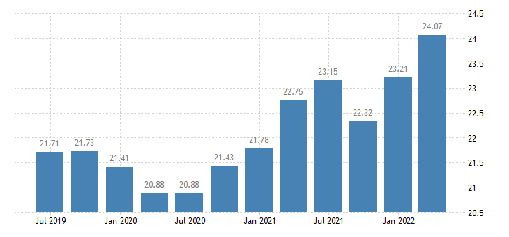 italy investment rate of non financial corporations eurostat data
