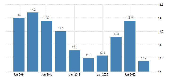 italy jobless households males eurostat data