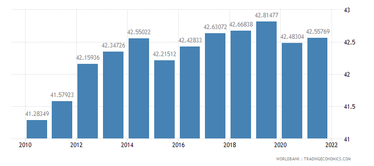 italy labor force female percent of total labor force wb data